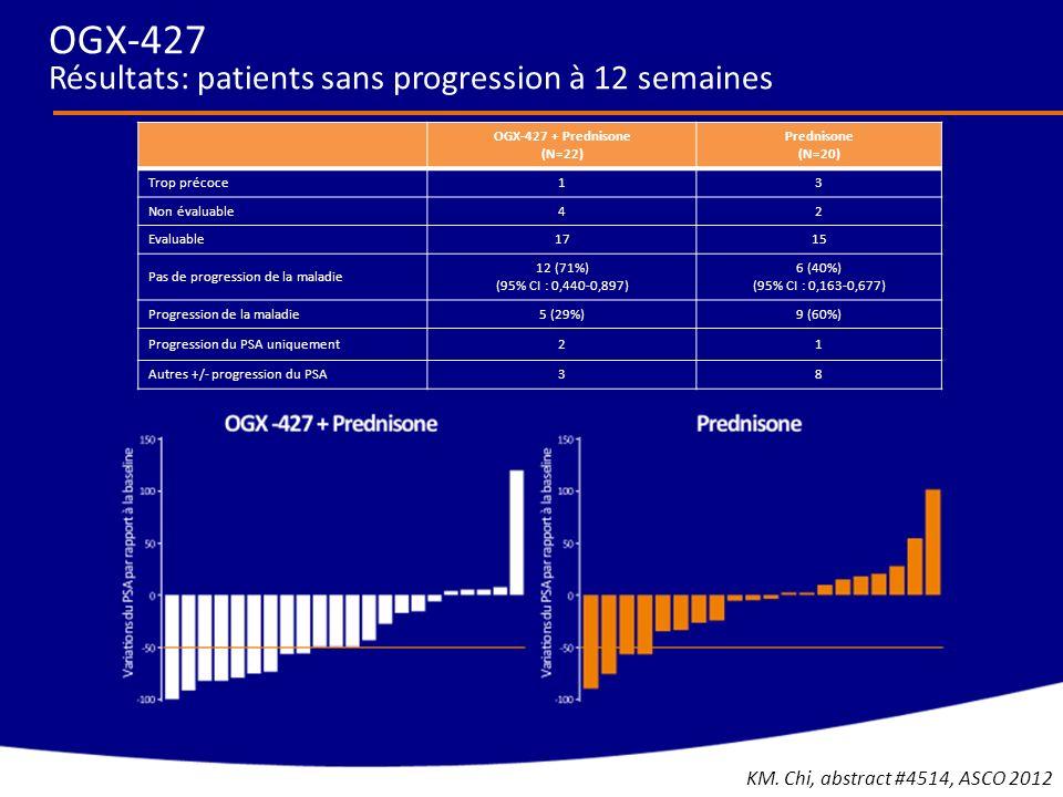 OGX-427 + Prednisone (N=22) Prednisone (N=20) Trop précoce13 Non évaluable42 Evaluable1715 Pas de progression de la maladie 12 (71%) (95% CI : 0,440-0