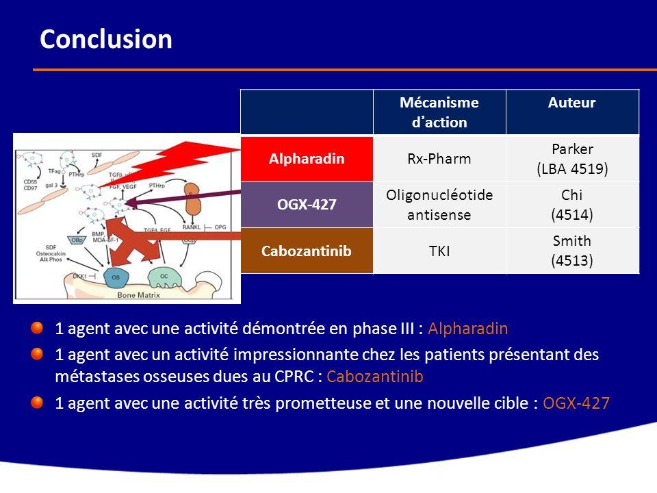 Conclusion 1 agent avec une activité démontrée en phase III : Alpharadin 1 agent avec un activité impressionnante chez les patients présentant des mét
