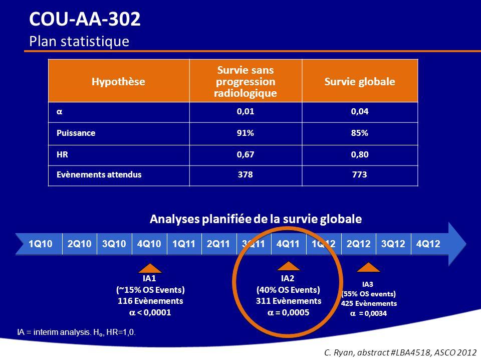 COU-AA-302 Plan statistique IA = interim analysis. H o, HR=1,0. Hypothèse Survie sans progression radiologique Survie globale α0,010,04 Puissance91%85