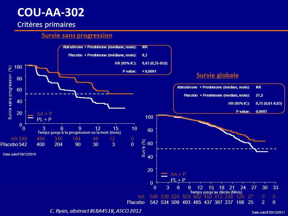 Abiratérone + Prednisone (médiane, mois):NR Placebo + Prednisone (médiane, mois):8,3 HR (95% IC):0,43 (0,35-052) P value:< 0,0001 100 80 60 40 20 0 0