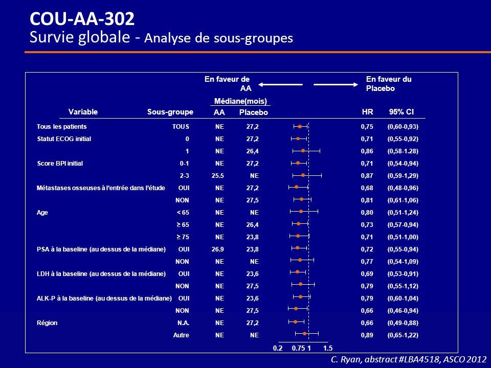 VariableSous-groupe Médiane(mois) AAPlacebo HR95% CI En faveur de AA En faveur du Placebo NE 25.5 NE 26.9 NE Tous les patients Statut ECOG initial Sco