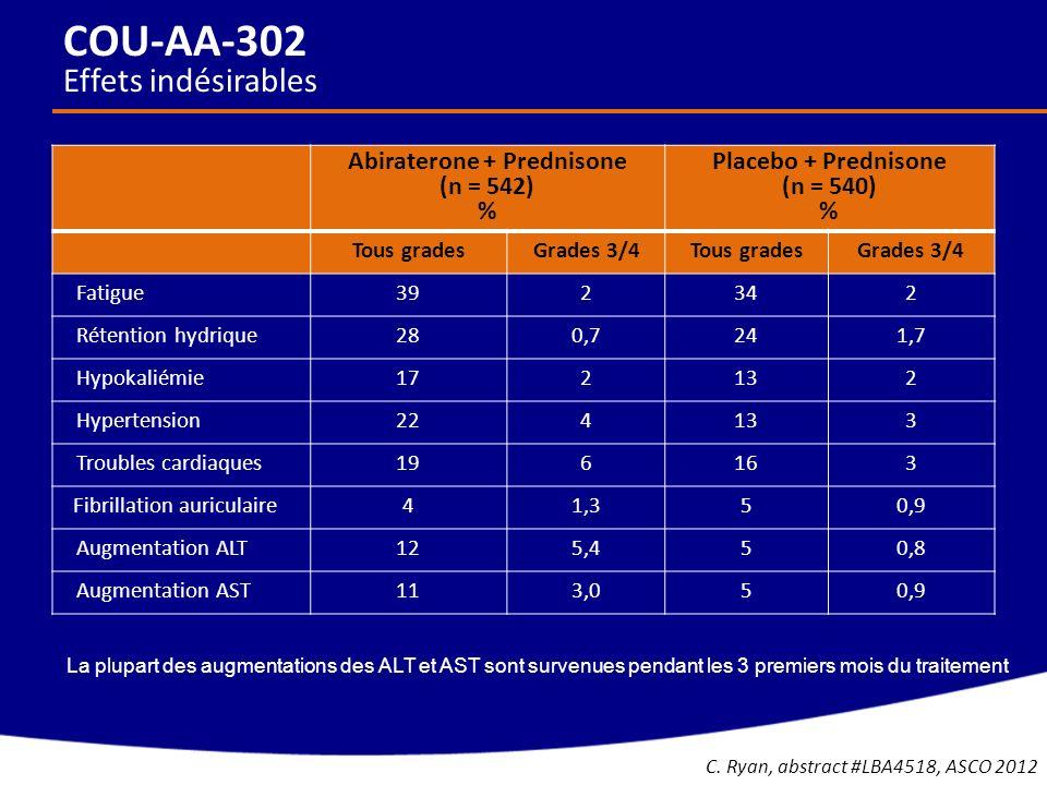 Abiraterone + Prednisone (n = 542) % Placebo + Prednisone (n = 540) % Tous gradesGrades 3/4Tous gradesGrades 3/4 Fatigue392342 Rétention hydrique280,7