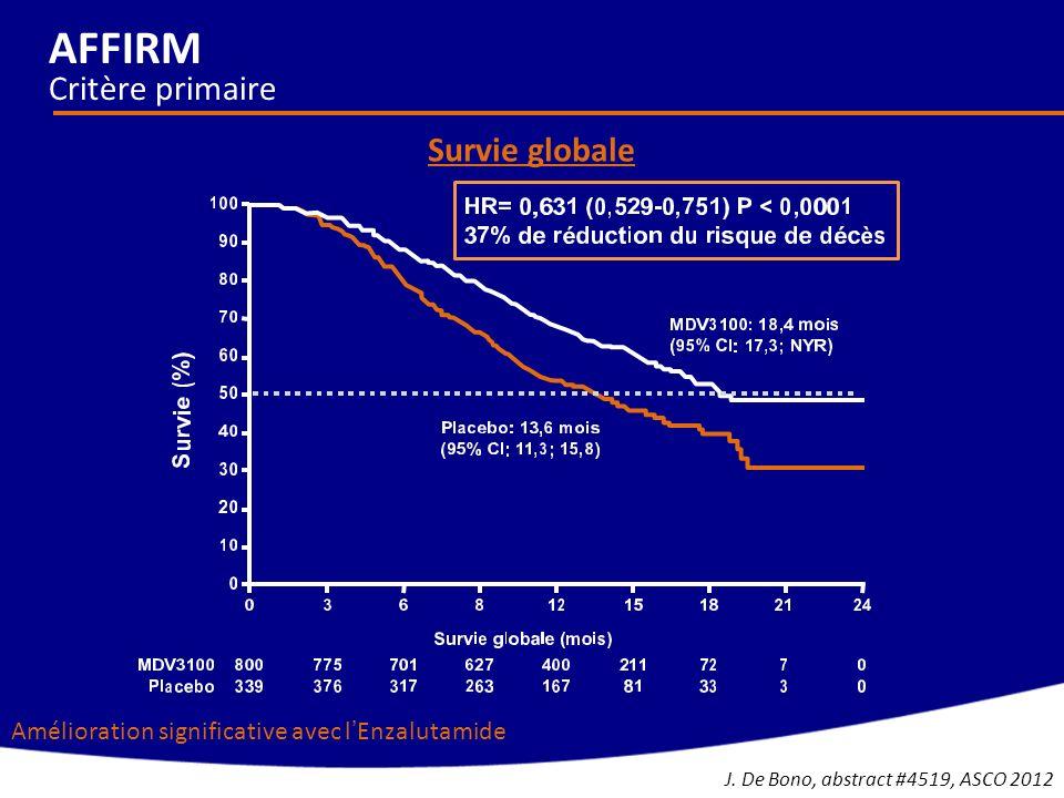 Amélioration significative avec lEnzalutamide AFFIRM Critère primaire Survie globale J. De Bono, abstract #4519, ASCO 2012