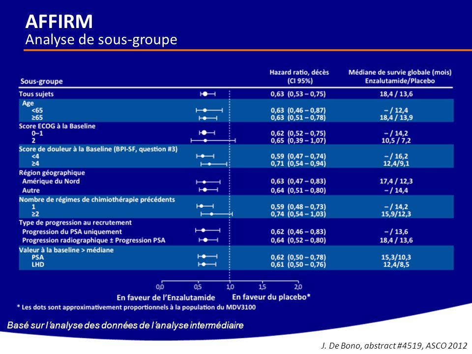 Basé sur lanalyse des données de lanalyse intermédiaire AFFIRM Analyse de sous-groupe J. De Bono, abstract #4519, ASCO 2012