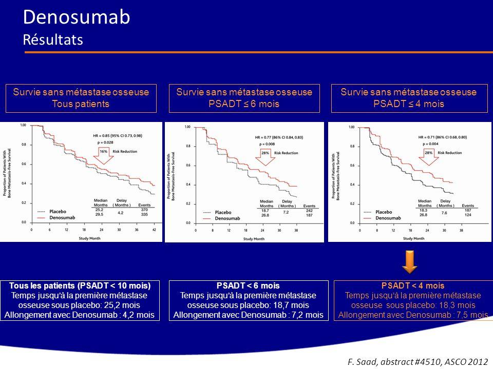 Tous gradesGrades 3-4 Patients présentant des effets indésirables n, (%) Radium-223 n=600 Placebo n=301 Radium-223 n=600 Placebo n=301 Hématologiques Anémie187 (31)92 (31)77 (13)39 (13) Neutropénie30 (5)3 (1)13 (2)2 (1) Thrombocytopénie69 (12)17 (6)38 (6)6 (2) Non-hématologiques Douleurs osseuses300 (50)187 (62)125 (21)77 (26) Diarrhées151 (25)45 (15)9 (2)5 (2) Nausées213 (36)104 (35)10 (2)5 (2) Vomissements111 (19)41 (14)10 (2)7 (2) Constipation108 (18)64 (21)6 (1)4 (1) Patients présentant des effets indésirables (EI), n (%) Radium-223 n=600 Placebo n=301 EIs tous grades558 (93)290 (96) Grades 3 ou 4339 (57)188 (63) EIs sévères281 (47)181 (6) Arrêt dû aux EIs99(17)62 (21) ALSYMPCA Effets indésirables C.