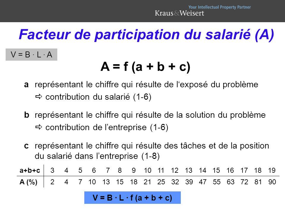 Facteur de participation du salarié (A) areprésentant le chiffre qui résulte de lexposé du problème contribution du salarié (1-6) breprésentant le chi