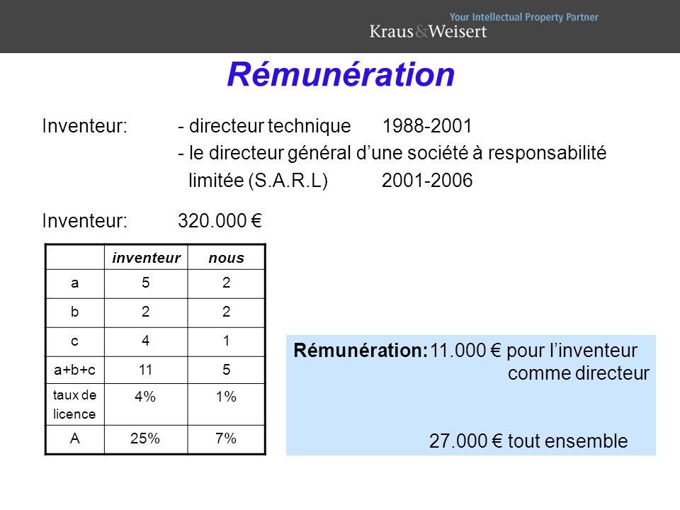 Rémunération Inventeur:- directeur technique1988-2001 - le directeur général dune société à responsabilité limitée (S.A.R.L)2001-2006 Inventeur: 320.0
