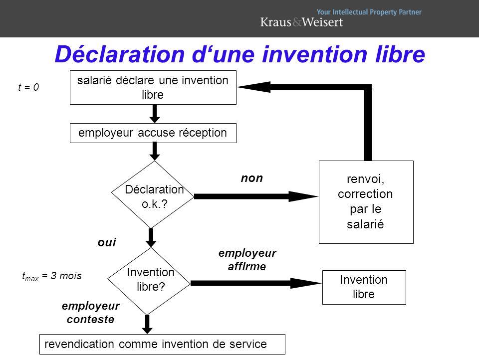Déclaration dune invention libre salarié déclare une invention libre employeur accuse réception Déclaration o.k.? Invention libre? renvoi, correction