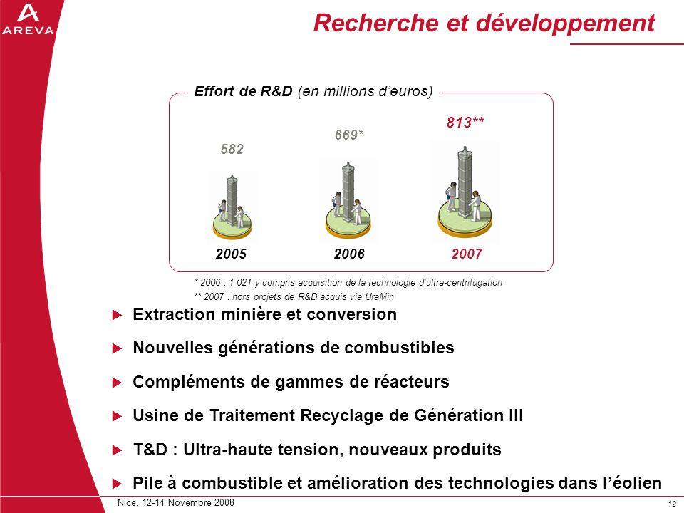12 Nice, 12-14 Novembre 2008 20052006 669* 582 2007 813** Recherche et développement * 2006 : 1 021 y compris acquisition de la technologie dultra-cen
