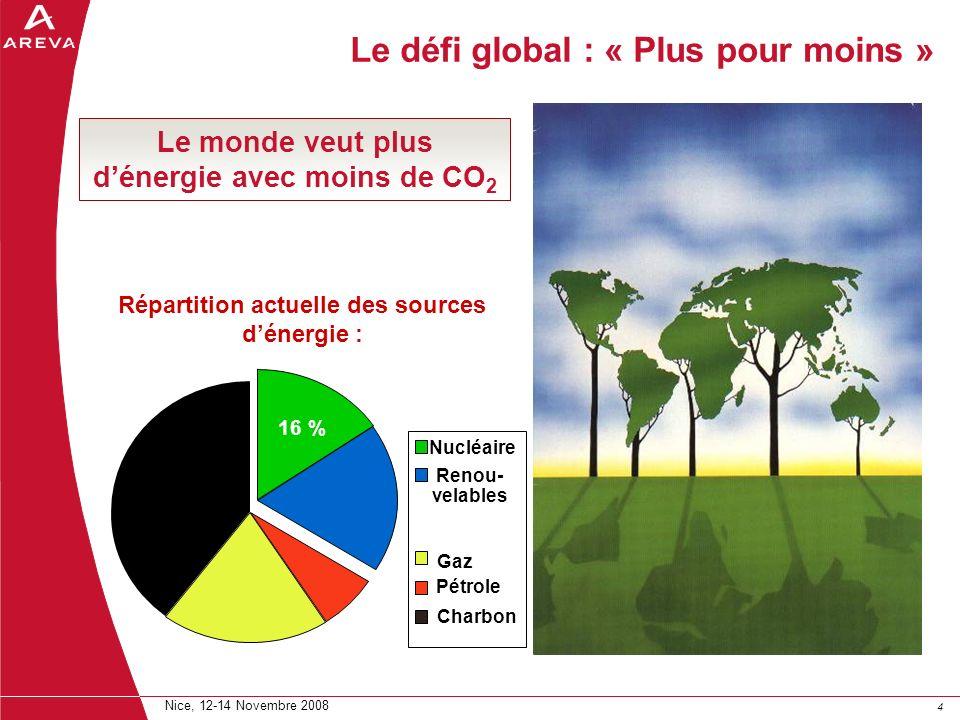 44 Nice, 12-14 Novembre 2008 Le monde veut plus dénergie avec moins de CO 2 Le défi global : « Plus pour moins » Répartition actuelle des sources déne