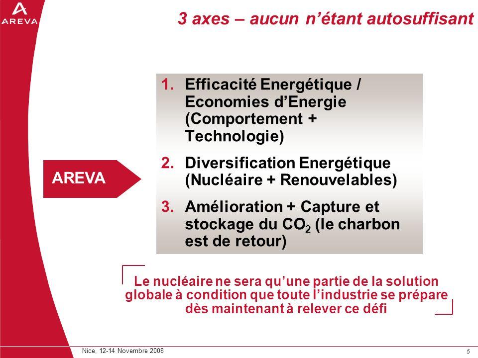 55 Nice, 12-14 Novembre 2008 3 axes – aucun nétant autosuffisant 1.Efficacité Energétique / Economies dEnergie (Comportement + Technologie) 2.Diversif