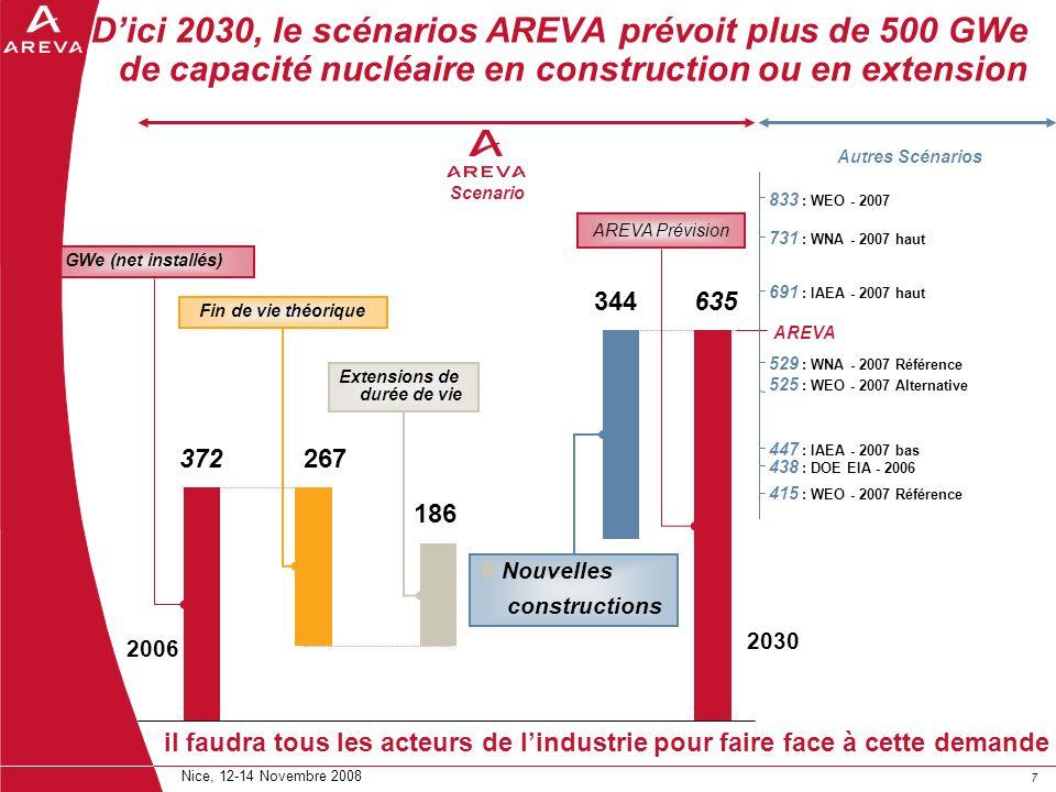 77 Nice, 12-14 Novembre 2008 Dici 2030, le scénarios AREVA prévoit plus de 500 GWe de capacité nucléaire en construction ou en extension 2006 833 : WE