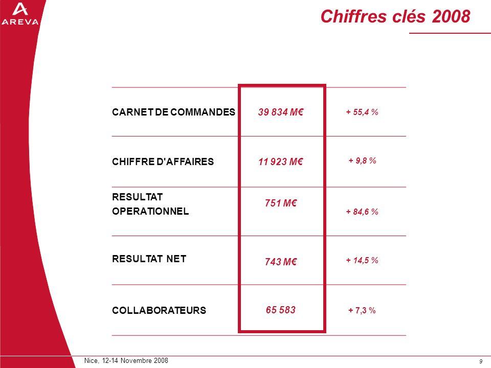 99 Nice, 12-14 Novembre 2008 Chiffres clés 2008 CARNET DE COMMANDES39 834 M + 55,4 % CHIFFRE D'AFFAIRES11 923 M + 9,8 % RESULTAT OPERATIONNEL 751 M +
