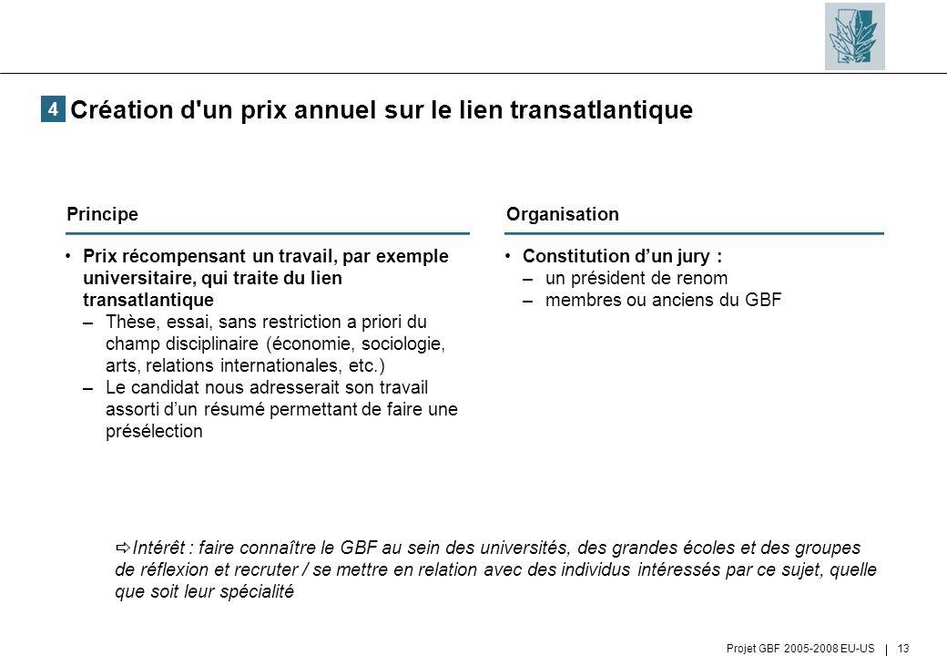 Projet GBF 2005-2008 EU-US 13 Création d'un prix annuel sur le lien transatlantique Constitution dun jury : –un président de renom –membres ou anciens