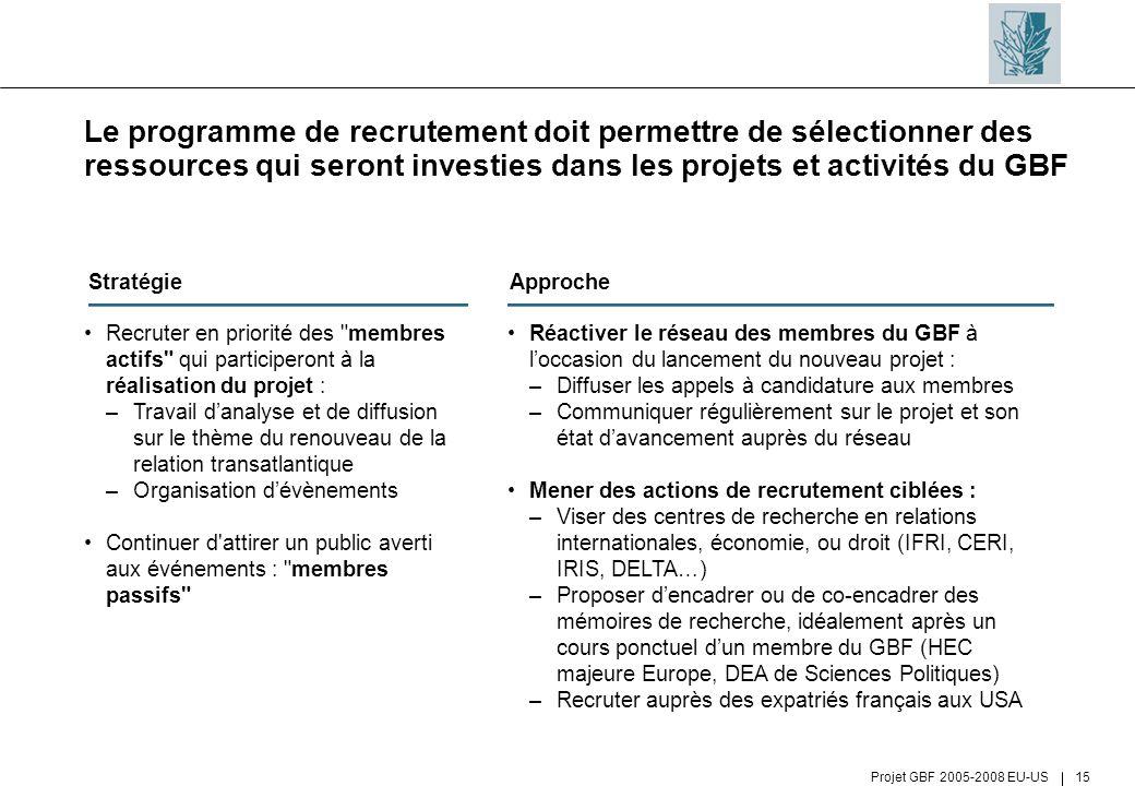 Projet GBF 2005-2008 EU-US 15 Le programme de recrutement doit permettre de sélectionner des ressources qui seront investies dans les projets et activ