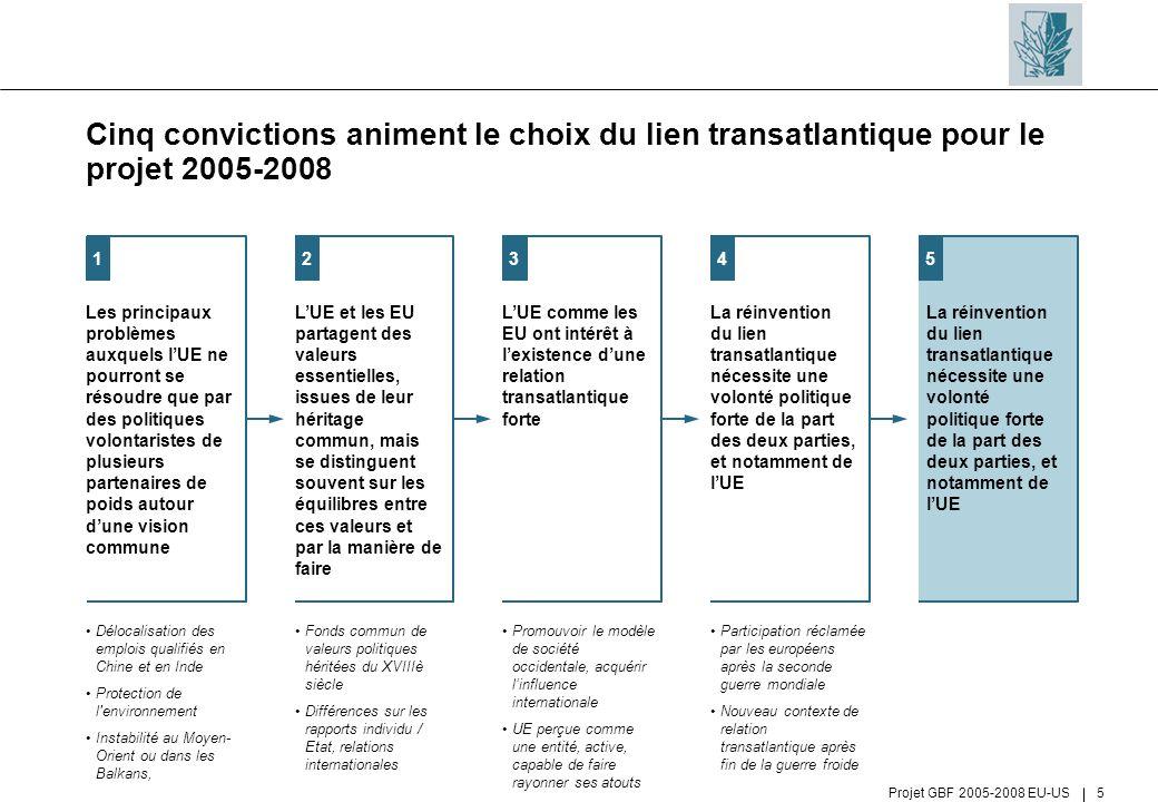 Projet GBF 2005-2008 EU-US 5 Cinq convictions animent le choix du lien transatlantique pour le projet 2005-2008 Délocalisation des emplois qualifiés e