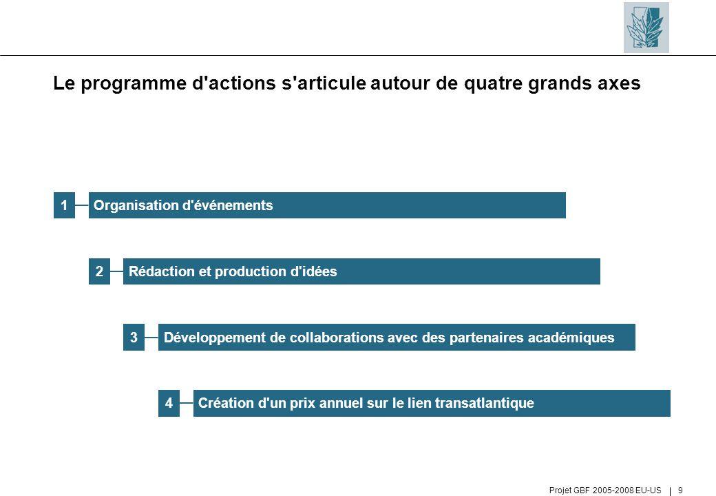 Projet GBF 2005-2008 EU-US 9 Le programme d'actions s'articule autour de quatre grands axes Organisation d'événements1 Rédaction et production d'idées