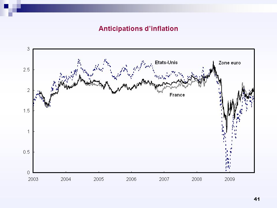 41 Anticipations dinflation