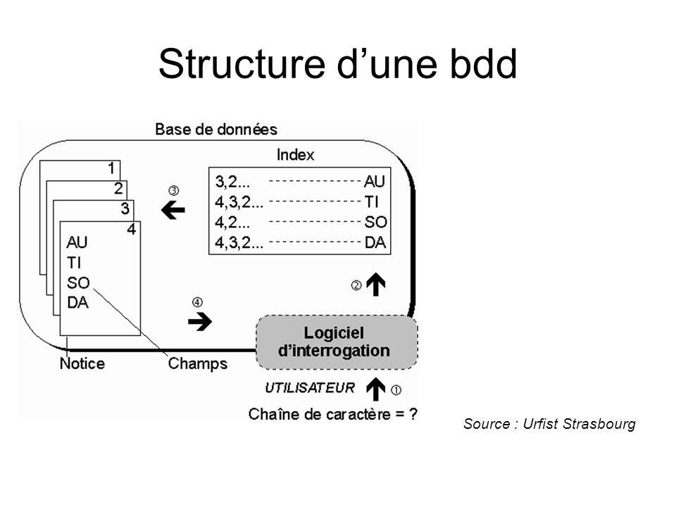 Syntaxe dinterrogation daprès Cl.