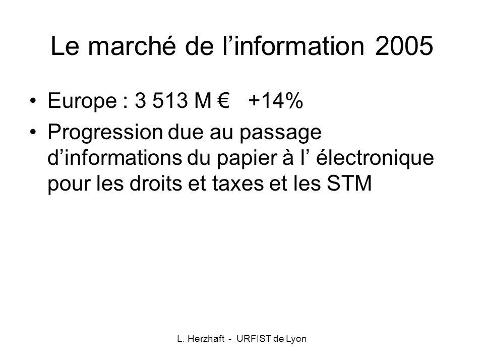 L. Herzhaft - URFIST de Lyon Le marché de linformation 2005 Europe : 3 513 M +14% Progression due au passage dinformations du papier à l électronique
