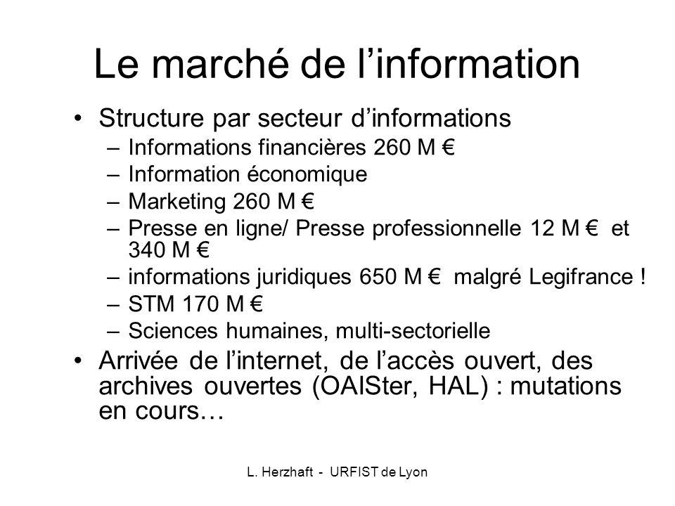 L. Herzhaft - URFIST de Lyon Le marché de linformation Structure par secteur dinformations –Informations financières 260 M –Information économique –Ma