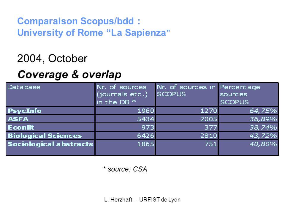 L. Herzhaft - URFIST de Lyon Comparaison Scopus/bdd : University of Rome La Sapienza 2004, October Coverage & overlap * source: CSA
