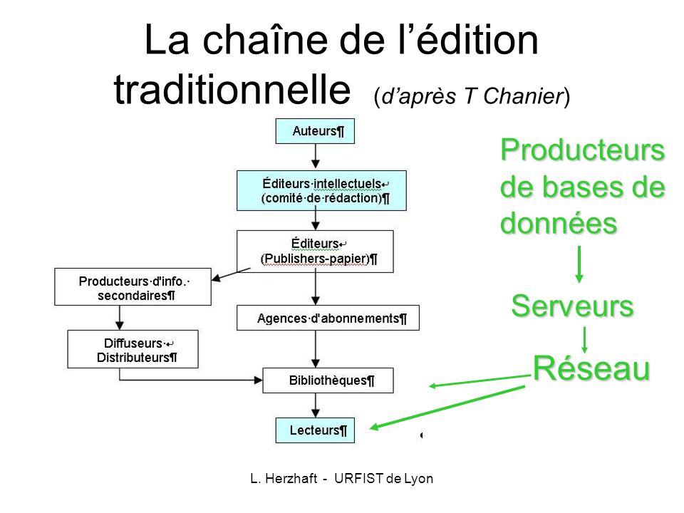 L. Herzhaft - URFIST de Lyon La chaîne de lédition traditionnelle (daprès T Chanier) Réseau Producteurs de bases de données Serveurs