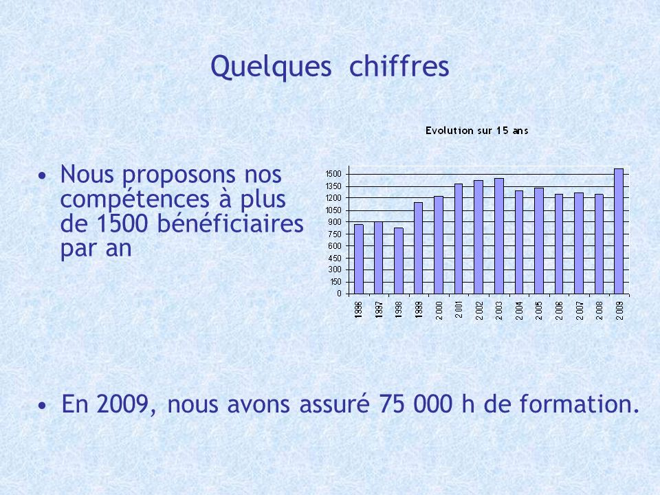 Quelques chiffres En 2009, nous avons assuré 75 000 h de formation. Nous proposons nos compétences à plus de 1500 bénéficiaires par an