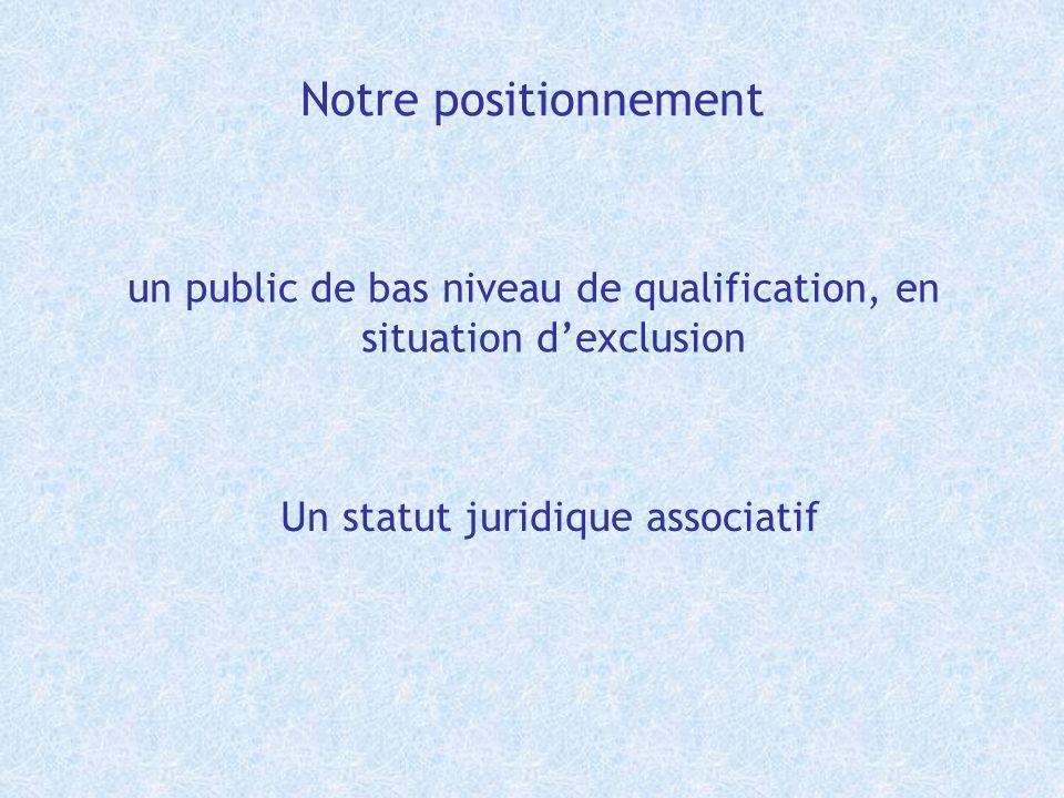Notre positionnement un public de bas niveau de qualification, en situation dexclusion Un statut juridique associatif