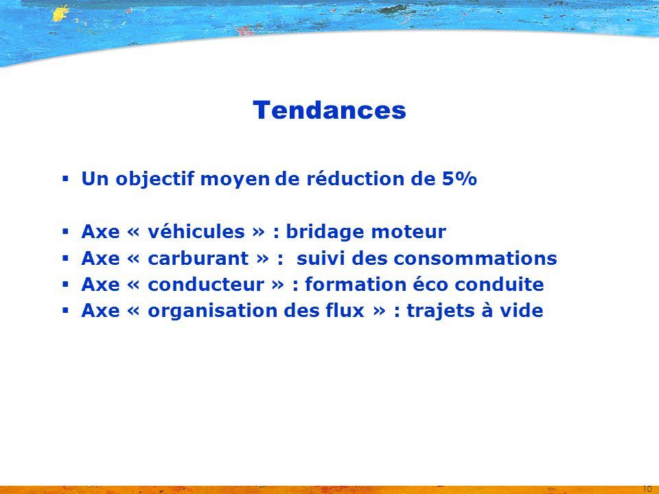 10 Tendances Un objectif moyen de réduction de 5% Axe « véhicules » : bridage moteur Axe « carburant » : suivi des consommations Axe « conducteur » : formation éco conduite Axe « organisation des flux » : trajets à vide