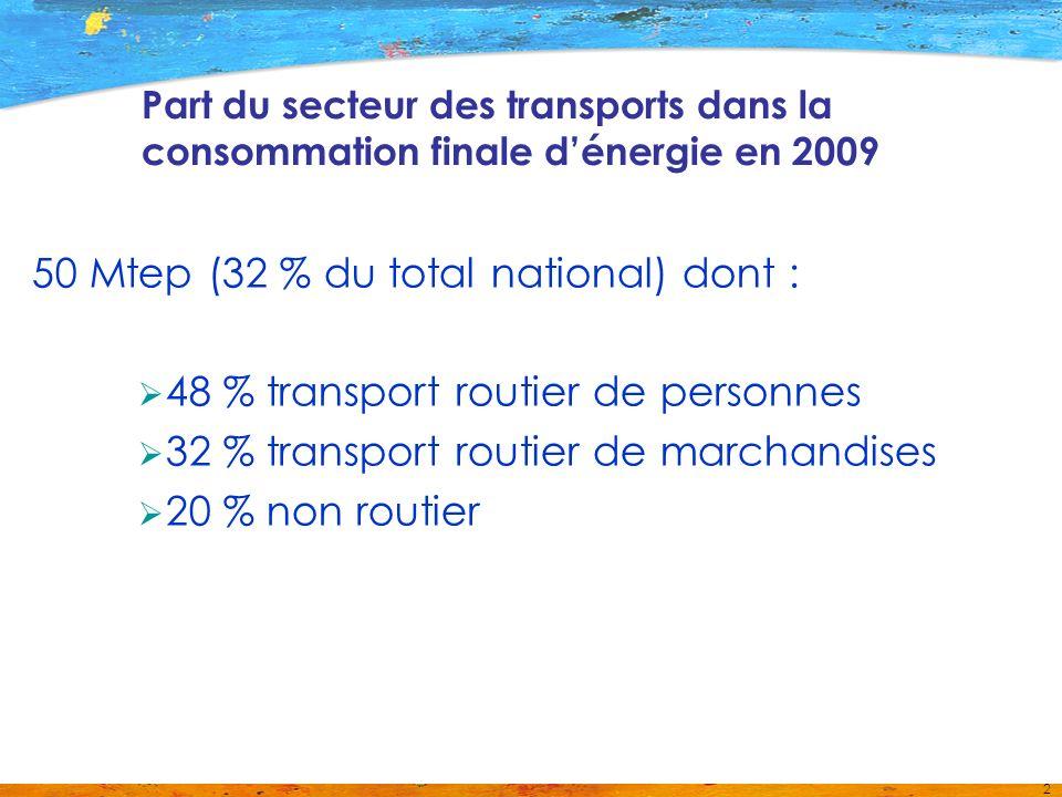 2 Part du secteur des transports dans la consommation finale dénergie en 2009 50 Mtep (32 % du total national) dont : 48 % transport routier de personnes 32 % transport routier de marchandises 20 % non routier