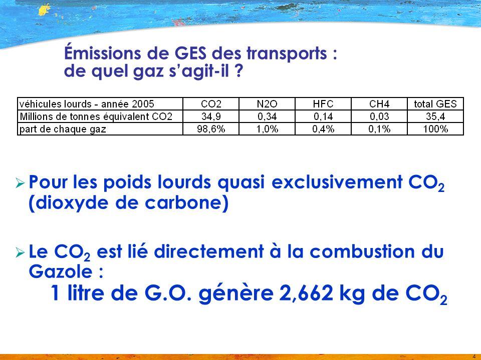 5 Contexte réglementaire Objectifs du Grenelle / Transports : –Globalement réduire les émissions de CO 2 des transports de 20% dici 2020 –Augmenter la part de marché du fret non routier : +25% dici 2012 => Passer de 14% en 2008 à 25% en 2022 Laffichage des émissions de CO 2 des prestations de transport : –Article 228–II de la loi Grenelle 2 –… Tout transporteur doit fournir au bénéficiaire de la prestation une information relative à la quantité de CO 2 émise par le ou les modes de transport utilisés pour réaliser cette prestation … –Calendrier prévisionnel : décret 2011 / décrets dapplication 2012