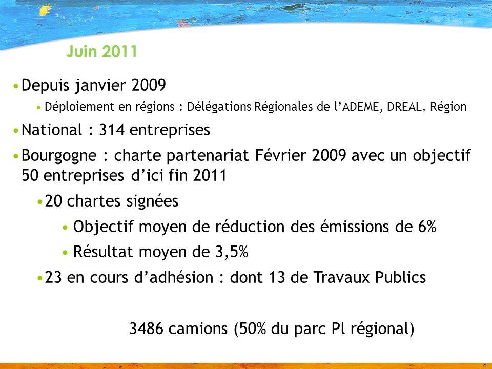8 Juin 2011 Depuis janvier 2009 Déploiement en régions : Délégations Régionales de lADEME, DREAL, Région National : 314 entreprises Bourgogne : charte partenariat Février 2009 avec un objectif 50 entreprises dici fin 2011 20 chartes signées Objectif moyen de réduction des émissions de 6% Résultat moyen de 3,5% 23 en cours dadhésion : dont 13 de Travaux Publics 3486 camions (50% du parc Pl régional)