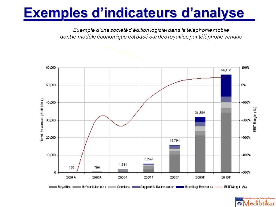 13 Exemples dindicateurs danalyse Exemple dune société dédition logiciel dans la téléphonie mobile dont le modèle économique est basé sur des royaltie