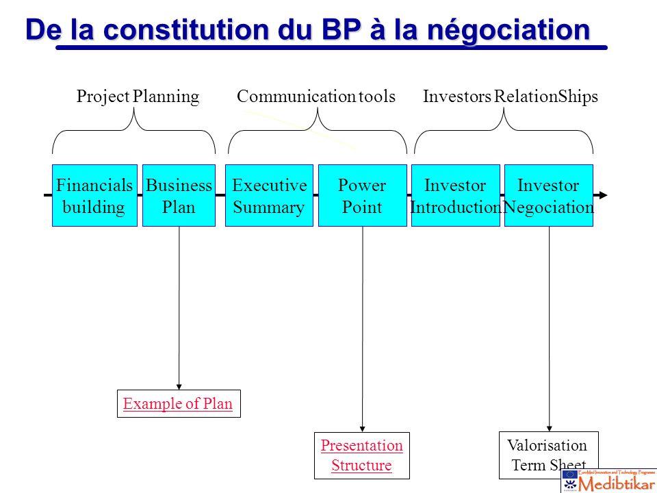 17 De la constitution du BP à la négociation Business Plan Financials building Executive Summary Power Point Investor Introduction Investor Negociatio