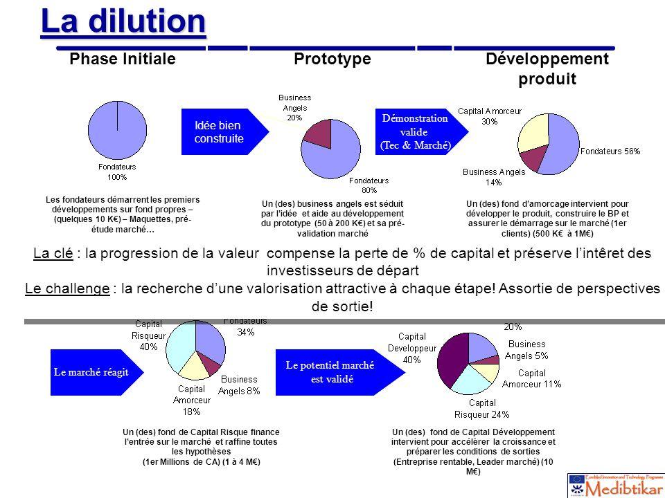 18 La dilution Prototype Un (des) business angels est séduit par lidée et aide au développement du prototype (50 à 200 K) et sa pré- validation marché