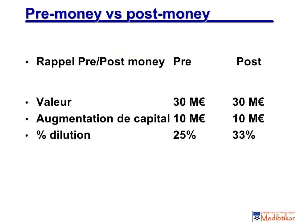 21 Pre-money vs post-money Rappel Pre/Post moneyPre Post Valeur 30 M30 M Augmentation de capital10 M10 M % dilution25%33%