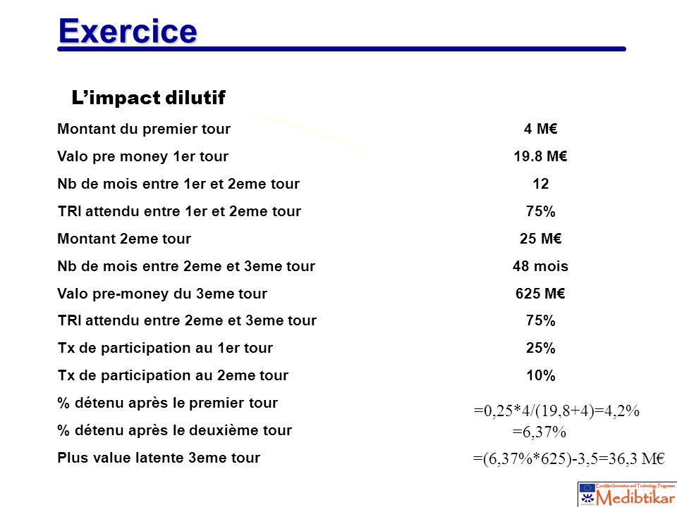 22 Exercice Limpact dilutif Montant du premier tour4 M Valo pre money 1er tour19.8 M Nb de mois entre 1er et 2eme tour12 TRI attendu entre 1er et 2eme