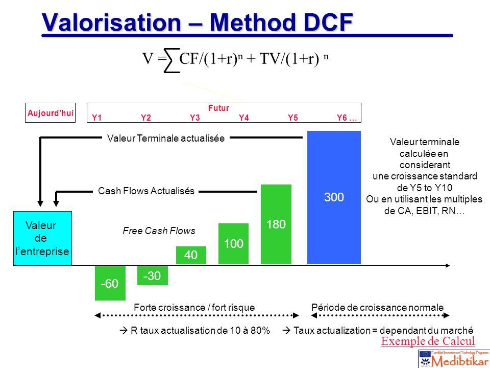 23 Valorisation – Method DCF Valeur de lentreprise -60 -30 40 100 180 300 Cash Flows Actualisés Valeur Terminale actualisée Aujourdhui Futur Y1Y2Y3Y4Y