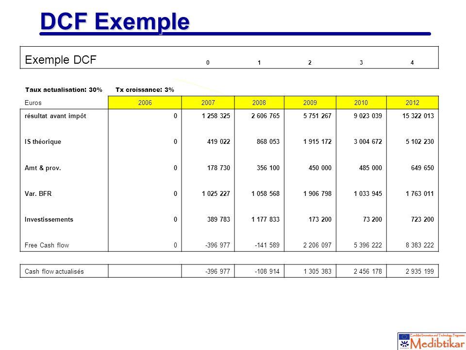 24 DCF Exemple Exemple DCF 01234 Taux actualisation: 30%Tx croissance: 3% Euros200620072008200920102012 résultat avant impôt01 258 3252 606 7655 751 2