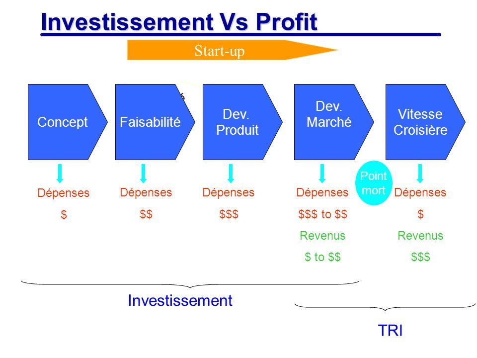 4 Investissement Vs Profit Faisabilité ConceptFaisabilité Dev. Marché Dev. Produit Vitesse Croisière Start-up Dépenses $ Dépenses $$ Dépenses $$$ Dépe