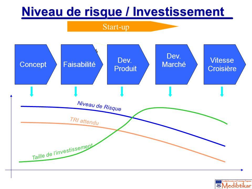5 Niveau de risque / Investissement Start-up Niveau de Risque Taille de linvestissement TRI attendu Faisabilité ConceptFaisabilité Dev. Marché Dev. Pr