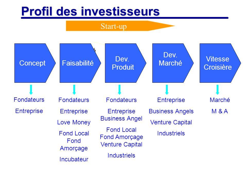 6 Profil des investisseurs Start-up Fondateurs Entreprise Fondateurs Entreprise Love Money Fond Local Fond Amorçage Incubateur Fondateurs Entreprise B