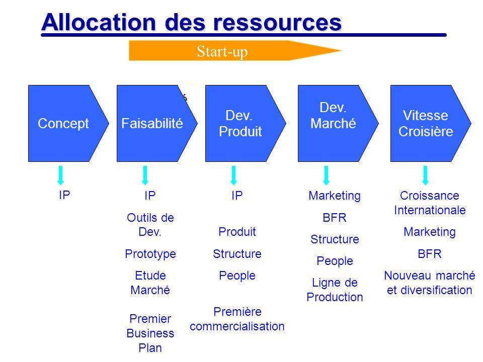 7 Allocation des ressources Start-up IP Outils de Dev. Prototype Etude Marché Premier Business Plan IP Produit Structure People Première commercialisa