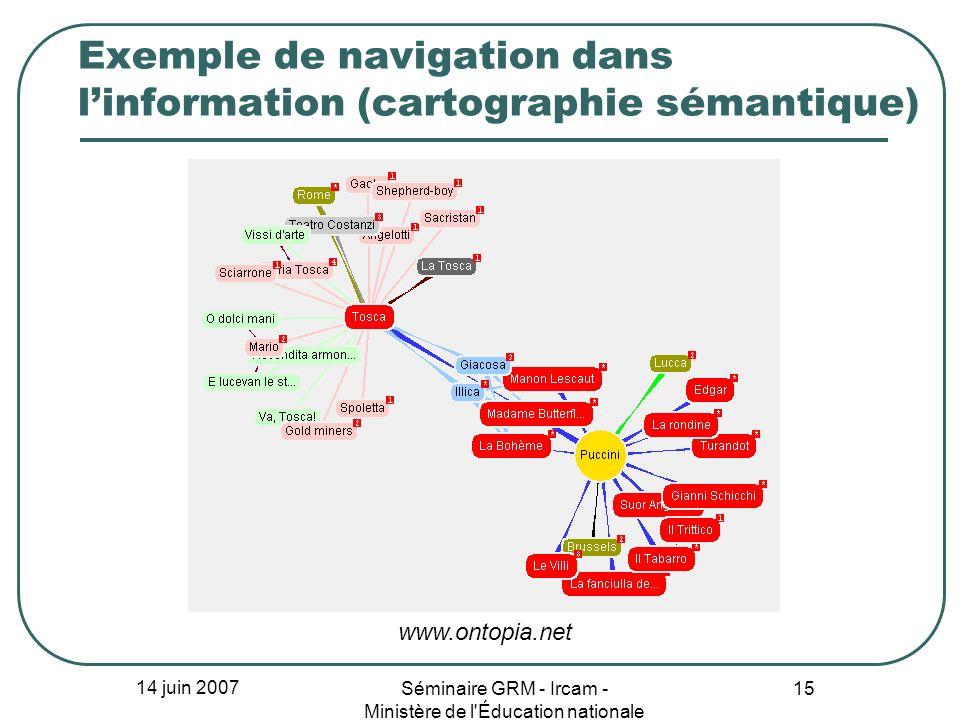 14 juin 2007 Séminaire GRM - Ircam - Ministère de l'Éducation nationale 15 Exemple de navigation dans linformation (cartographie sémantique) www.ontop