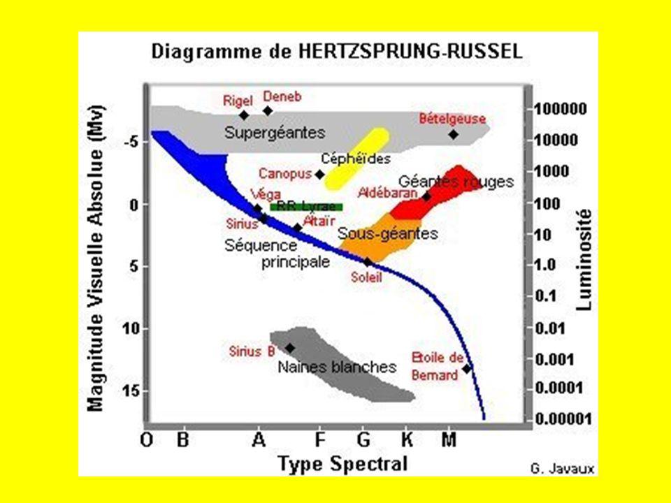 Les quasars En examinant des radio sources, Alan Sandage (1960) découvre que certaines dentre elles coincident avec des étoiles très bleues dont le spectre montre des propriétés étranges, celui ci correspond à des raies démission fortement décaléés vers le rouge.