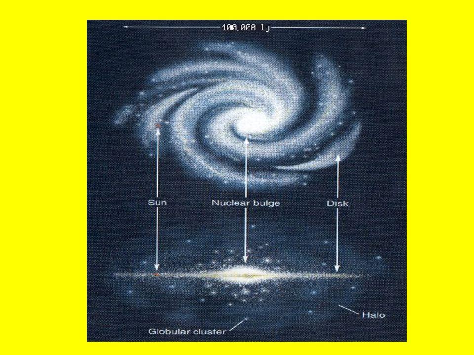 On sait aujourdhui que notre galaxie est constituée dune centaine de milliards détoiles de gaz interstellaire contenant des grains de poussières (voir schéma) et que ces composants ne forment que 10% de sa masse.
