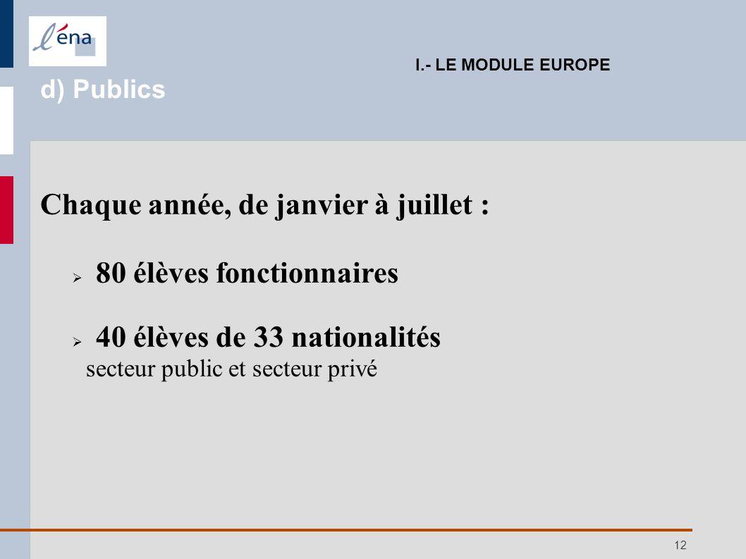 12 Chaque année, de janvier à juillet : 80 élèves fonctionnaires 40 élèves de 33 nationalités secteur public et secteur privé I.- LE MODULE EUROPE d)