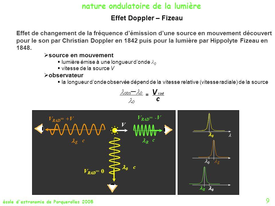 école d'astronomie de Porquerolles 2005 9 nature ondulatoire de la lumière V c c c 0 R E V RAD = -V V RAD = +V V RAD = 0 0 0 E 0 R Effet Doppler – Fiz