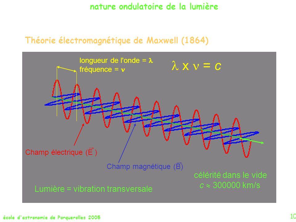 école d'astronomie de Porquerolles 2005 10 Théorie électromagnétique de Maxwell (1864) longueur de l'onde = fréquence = célérité dans le vide c 300000